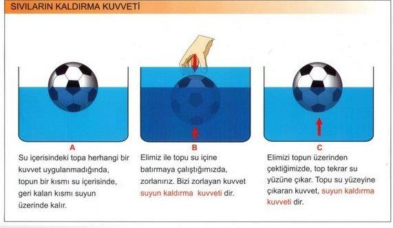 suyun kaldırma kuvveti ve yüzerlik